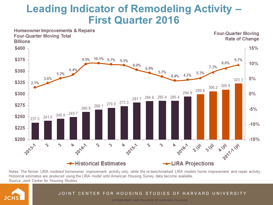 Above-average gains in home renovation and repair spending expected to continue